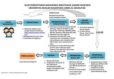 Alur Pendaftaran Mahasiswa Baru T.A 2018/2019 UMN Al Washliyah